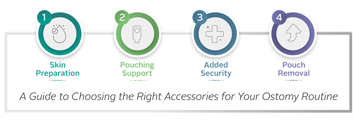 Selecting an ostomy accessories