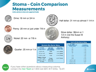 Stoma Measurement Coin Comparison Chart, Measuring Guide
